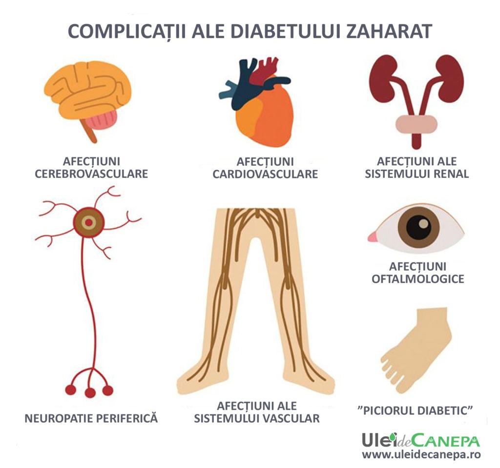 complicatii ale diabetului zaharat
